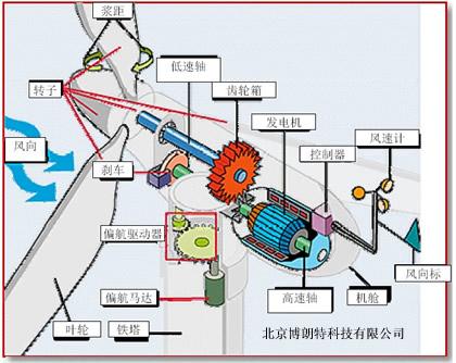 北京博朗特科技有限公司--德国ibg风力发电机组零部件